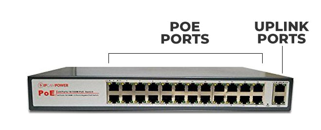 PoE Switches from IPCamPower