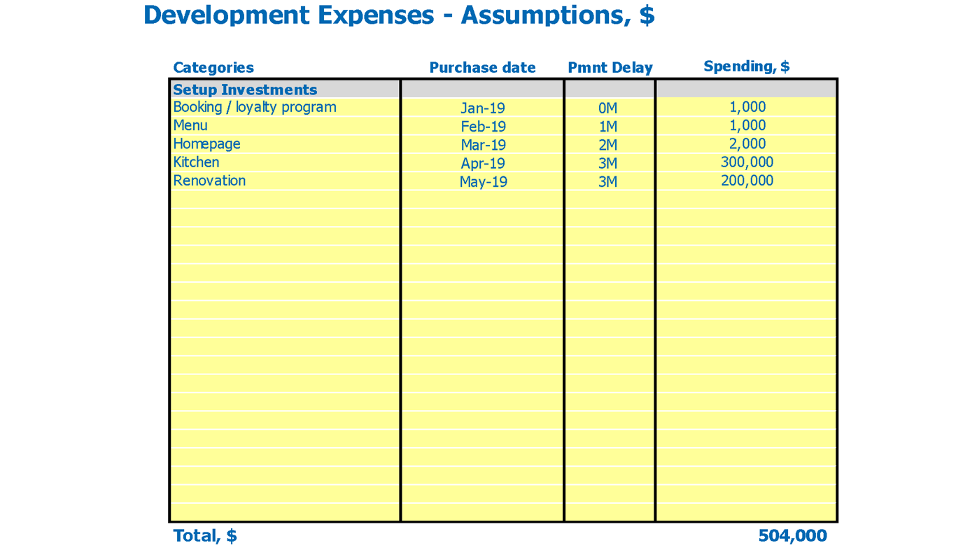 Kosher Restaurant Cash Flow Forecast Excel Template Capital Expenditure Inputs