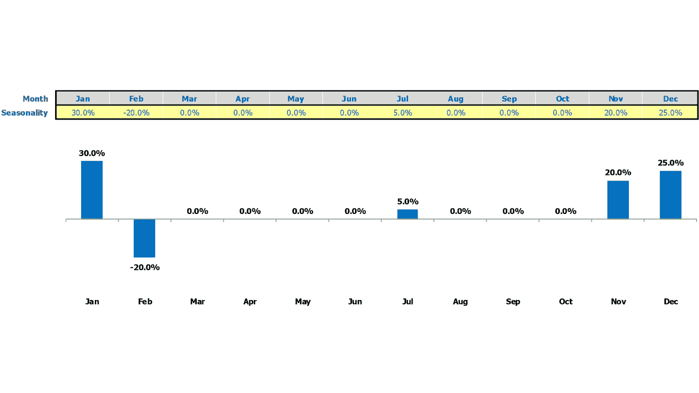 Toy Store Startup Valuation Excel Template Sales Seasonality Inputs