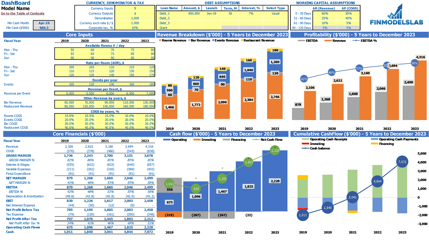 Spa Hotel Financial Plan Excel Template Dashboard
