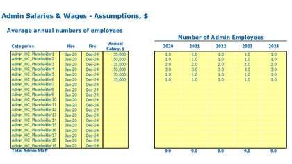 Landscaping Business Model Excel Template Admin Ftes And Salary Inputs