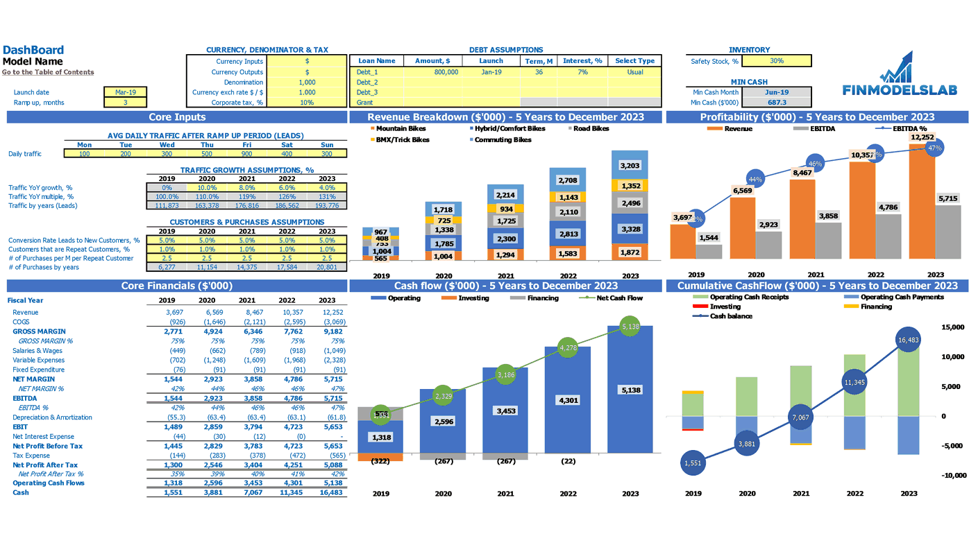 Musical Instrument Store Financial Projection Excel Template Dashboard