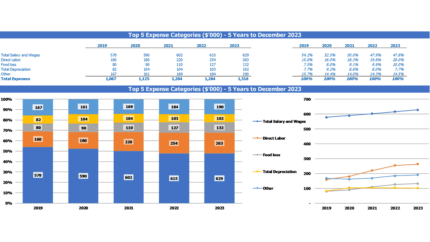 Halal Restaurant Cash Flow Projection Excel Template Top Expenses Categories Summary