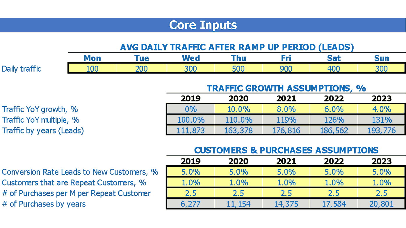 Seed Retailing Store Financial Forecast Excel Template Dashboard Core Inputs