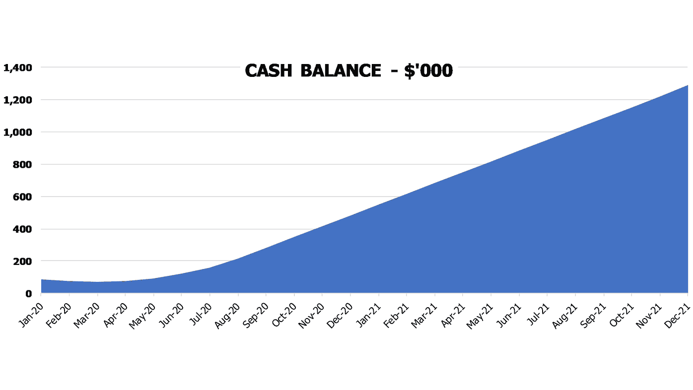 Massage Salon Financial Model Excel Template Financial Charts Cash Balance