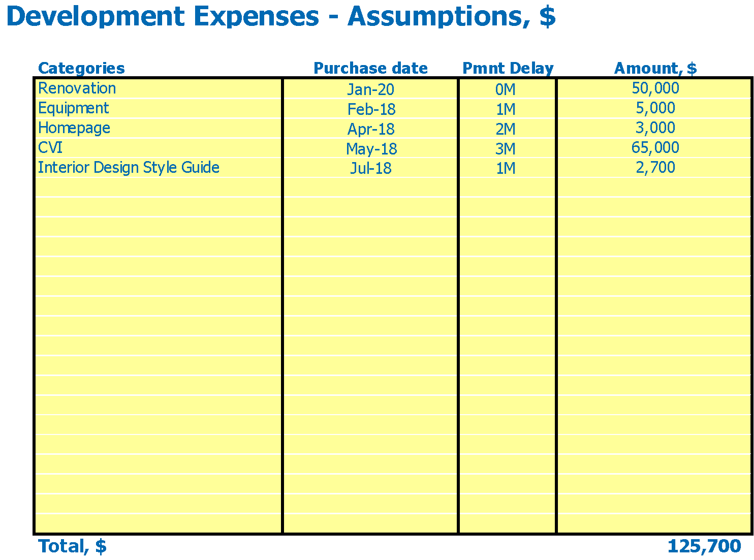Meditation Center Financial Projection Excel Template Capital Expenditure Inputs