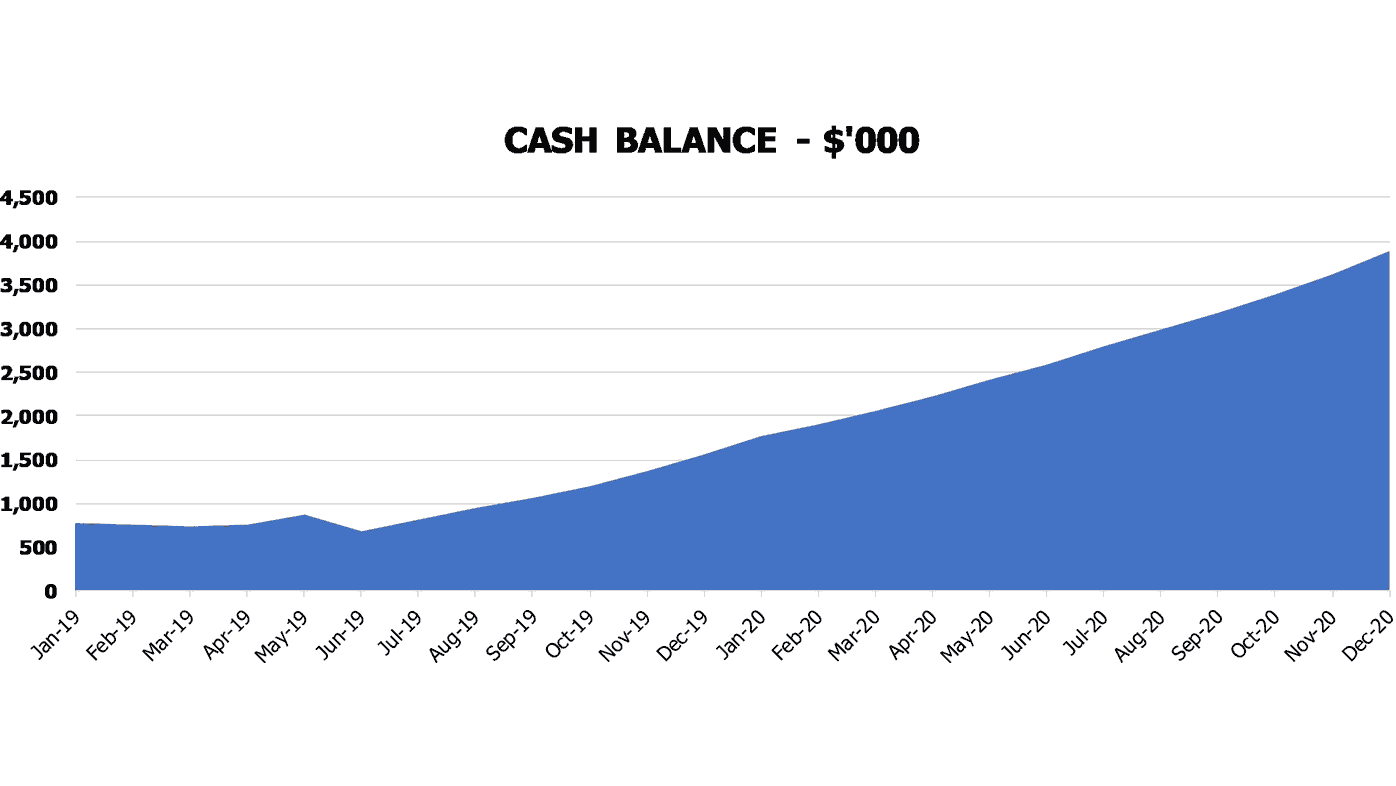 Cheese Shop Cash Flow Forecast Excel Template Financial Charts Cash Balance