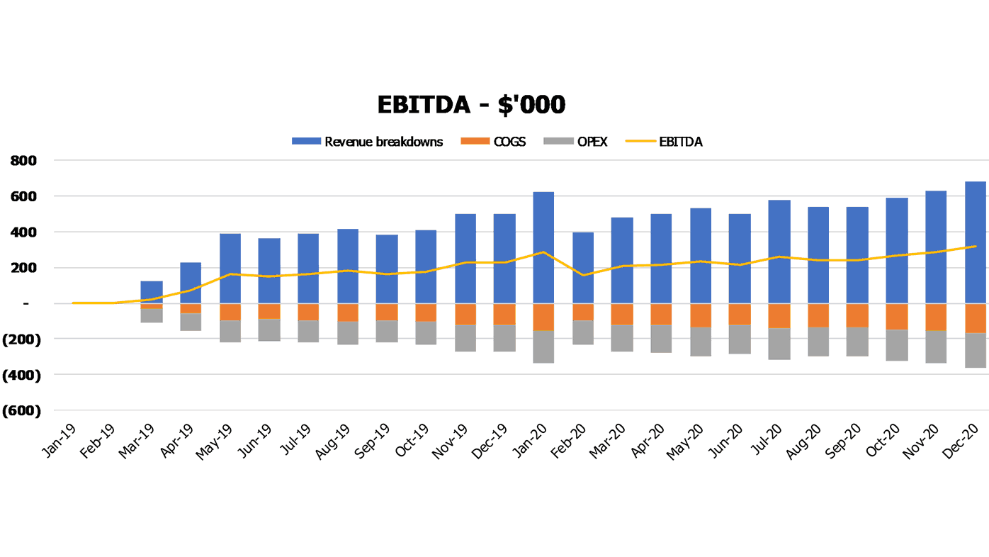 Cosmetology Center Pro Forma Excel Template Financial Charts EBITDA Breakdown