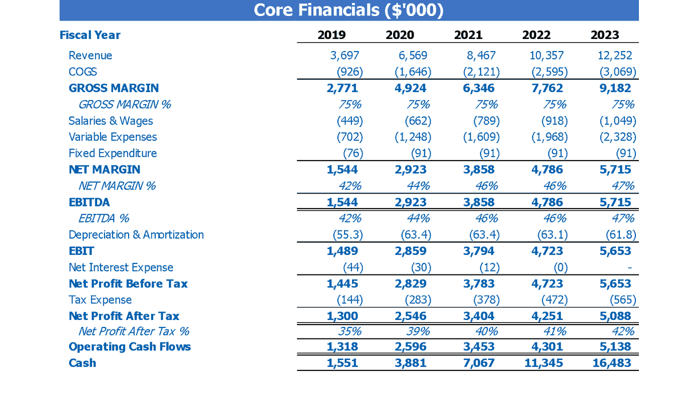 Bookstore Financial Forecast Excel Template Dashboard Core Financials