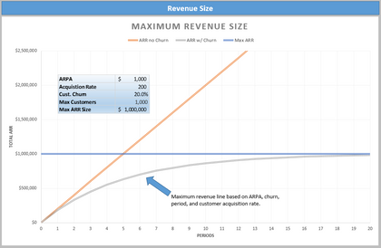 maximum company size in saas 1