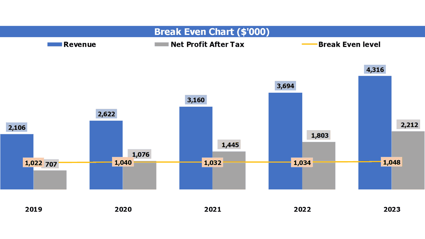 Floating hotel Cash Flow Projection Excel Template Break Even Analysis