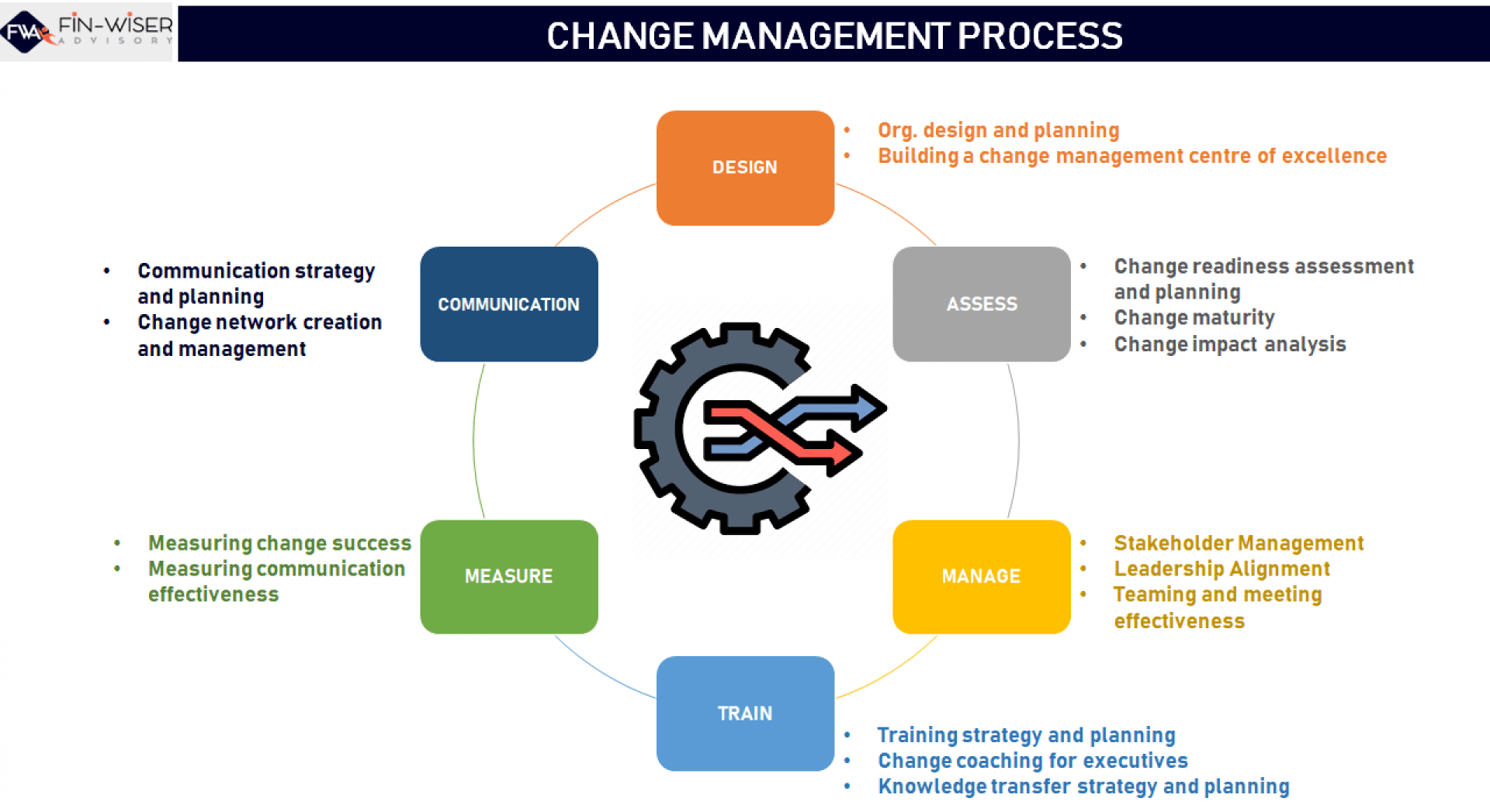 change management process discovery questionnaire 3