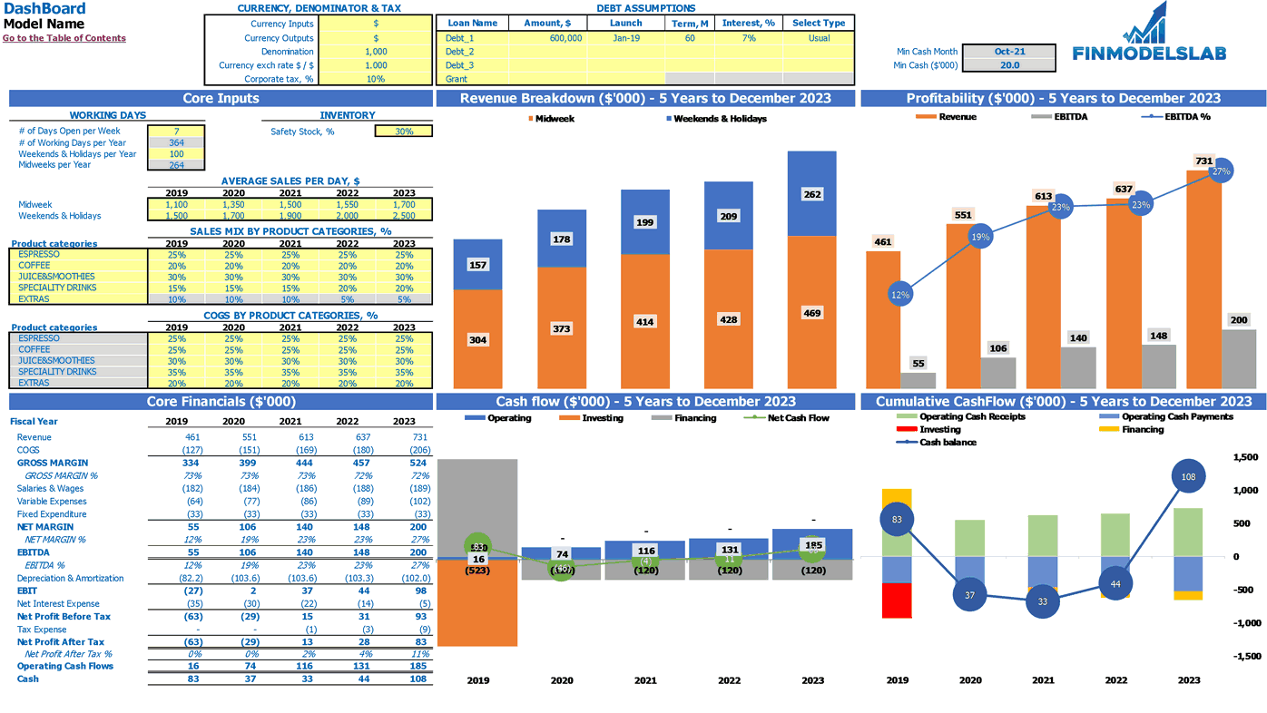 Hot Dog Cafe Financial Projection Excel Template Dashboard