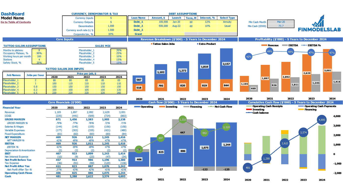 Tattoo Parlor Financial Projection Excel Template Dashboard
