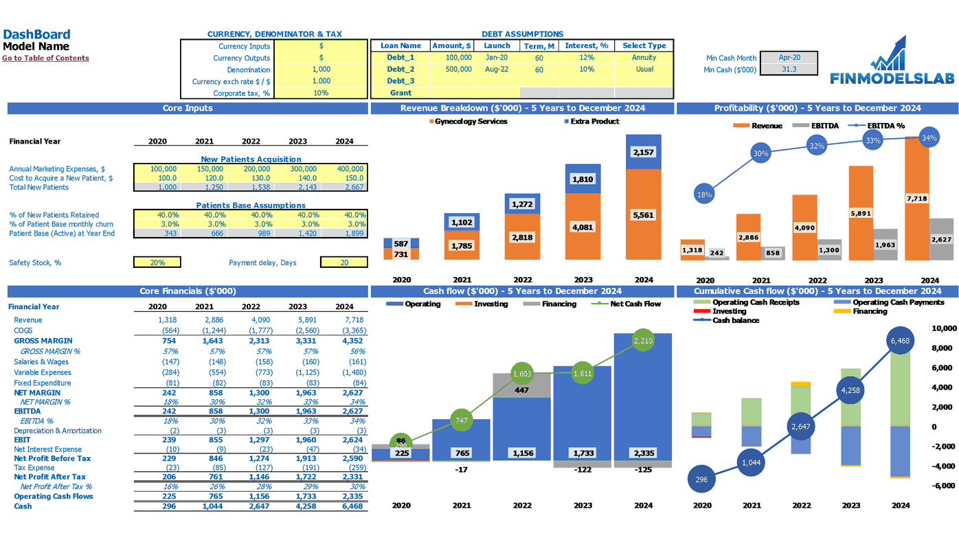 Drug Treatment Center Financial Forecast Excel Template Dashboard