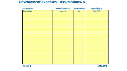 Cheese Shop Business Model Excel Template Capital Expenditure Inputs