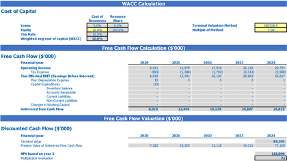 Delivery Service Business Model Excel Template 2 Way Startup Valuation