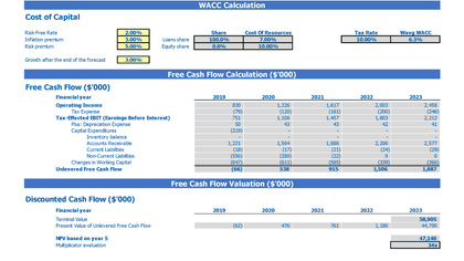 Beach Hotel Business Model Excel Template 2 Way Startup Valuation