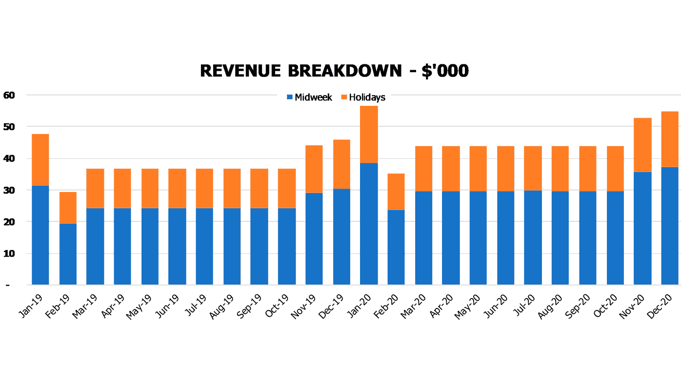 Gastropub Pro Forma Excel Template Financial Charts Revenue Breakdown By Weekdays