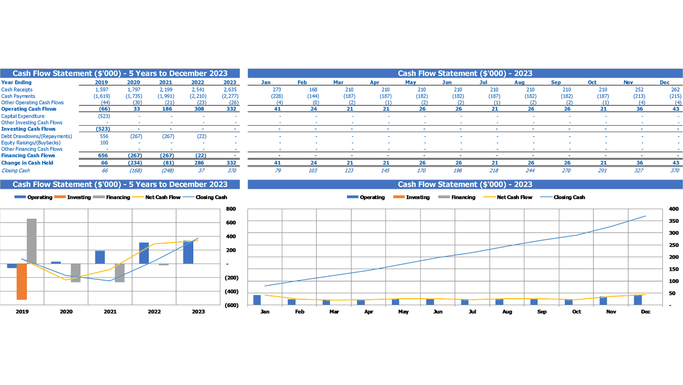 Gastropub Financial Model Excel Template Financial Summary Cash Flow Statement