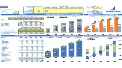 Tire Shop Business Model Excel Template Dashboard