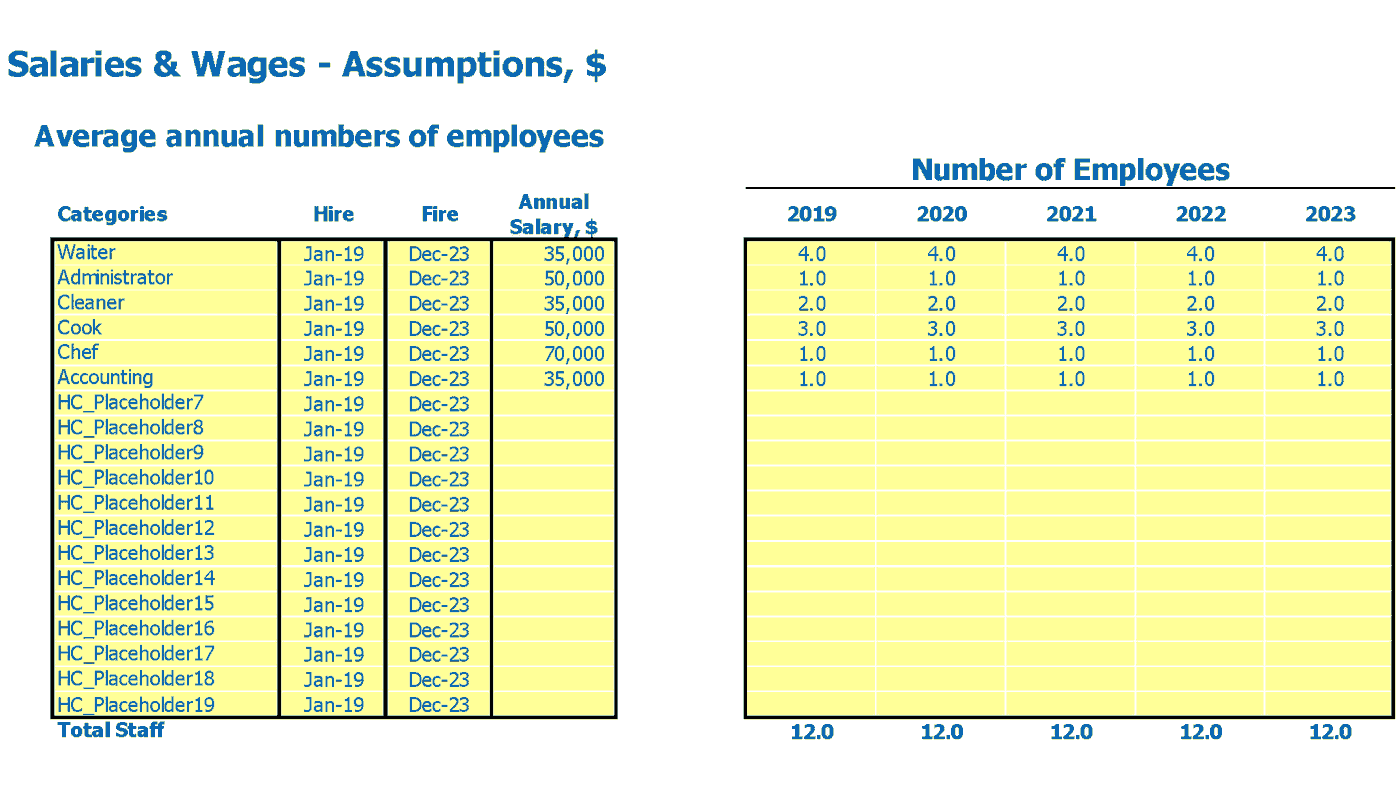Bistro Financial Forecast Excel Template Employees FTEs and Salary Inputs