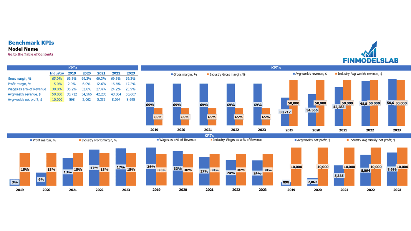 Gastropub Financial Projection Excel Template Industry Benchmark KPIs