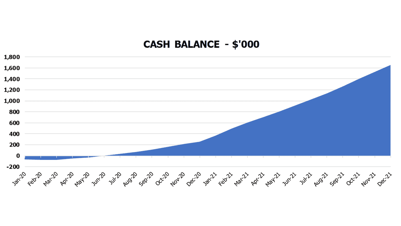 Tailor Cash Flow Forecast Excel Template Financial Charts Cash Balance