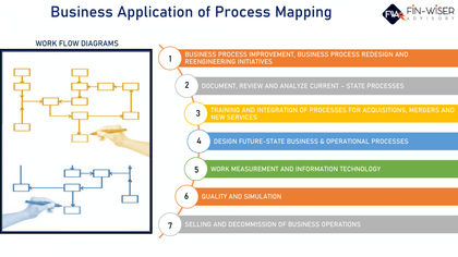business application of process mapping 1