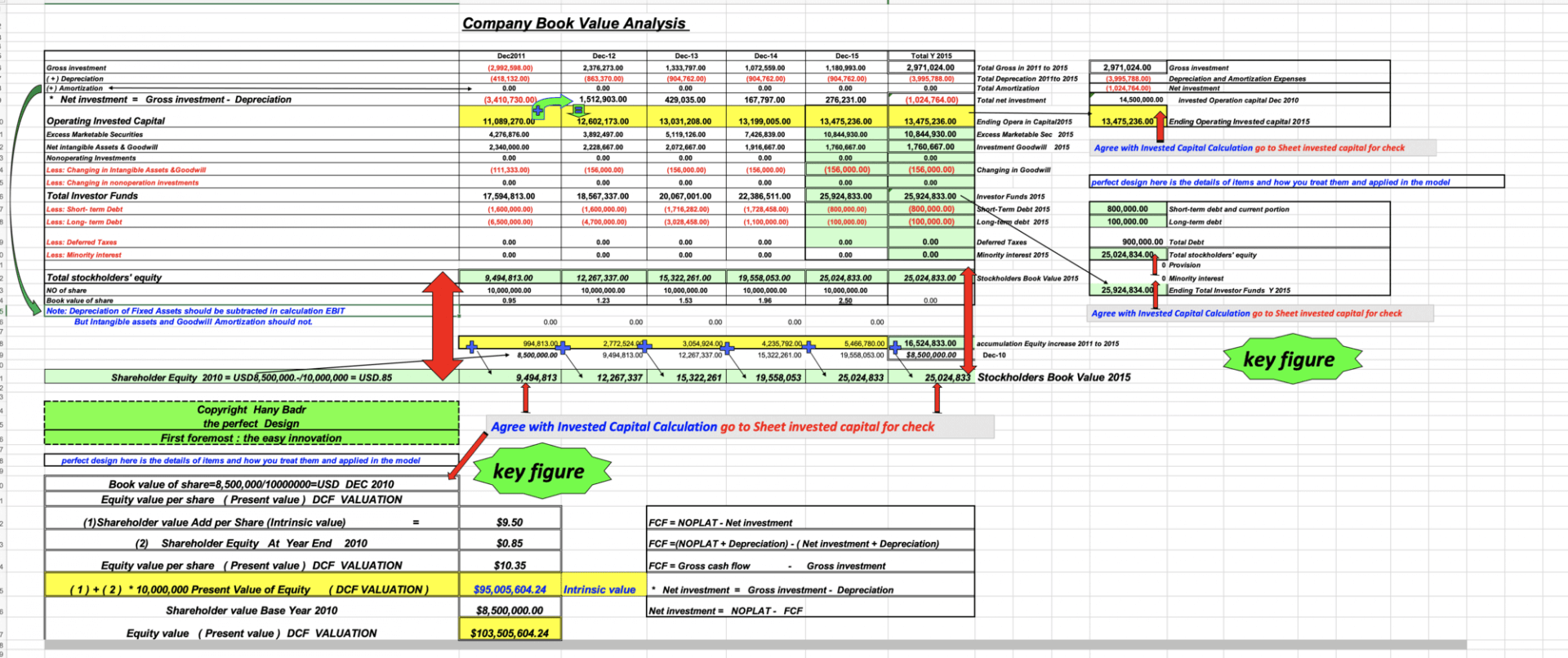 Complete EVA & DCF Model (Economic Value Added & Discounted Cash Flow) - Templarket -  Business Templates Marketplace
