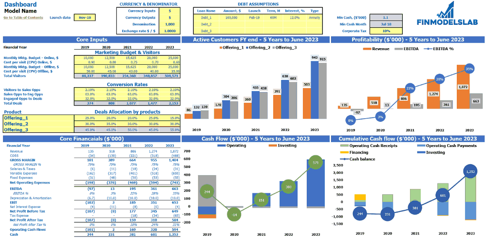 Actuals SaaS Financial Model Dashboard