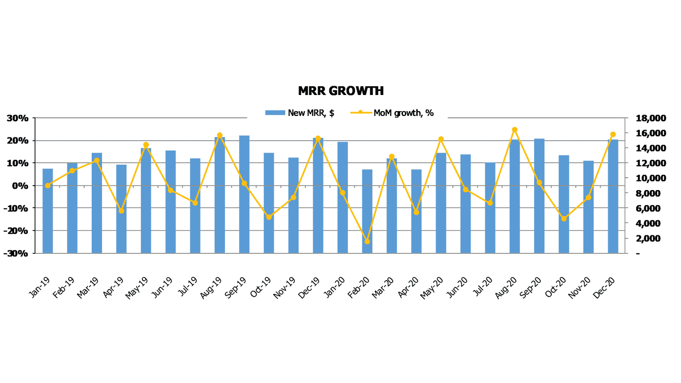Actuals SaaS Financial Model SaaS Metrics Monthly Recurring Revenue Growth Chart