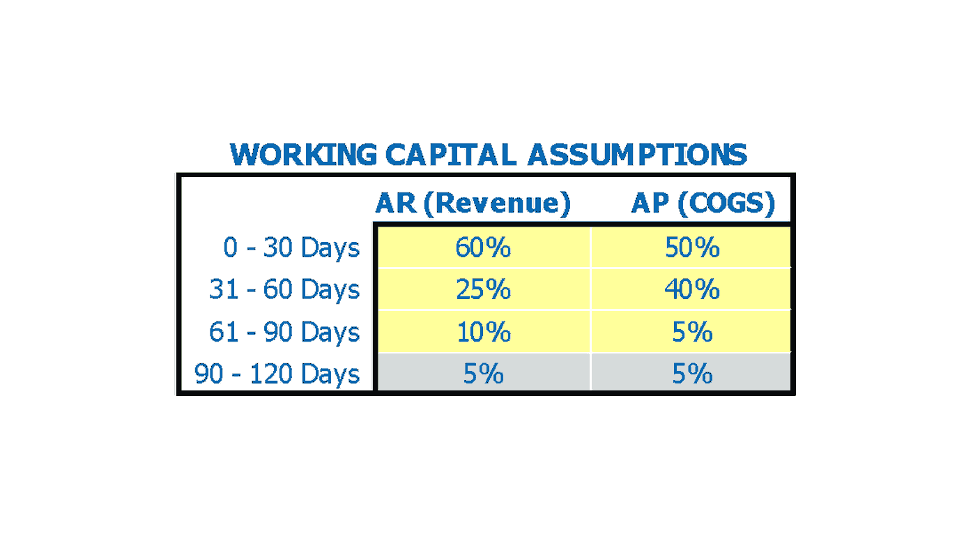 Bed And Breakfast Financial Model Working Capital Assumptions Inputs