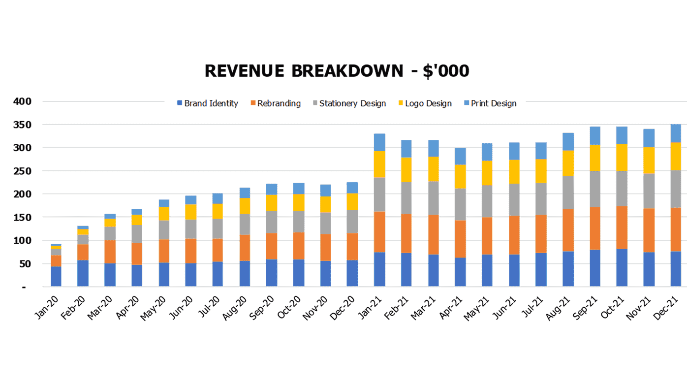 Branding Agency Financial Model Financial KPIs Revenue breakdown