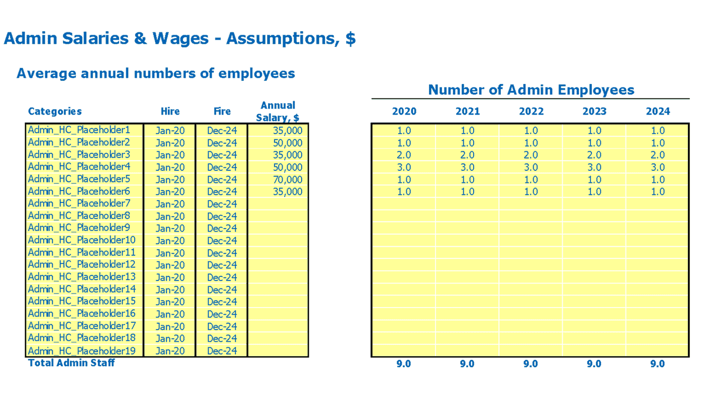 Branding Agency Financial Model Inputs Admin Employees FTEs and Salary Inputs