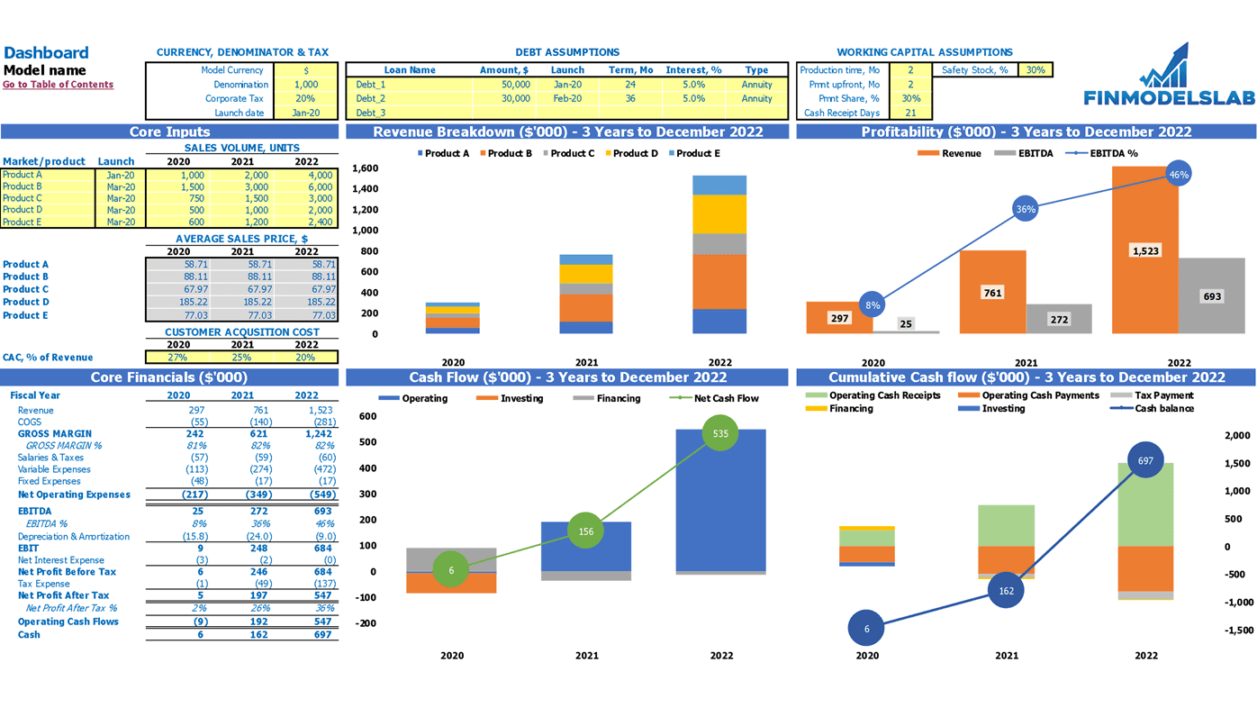 Business to Business E commerce Financial Model Dashboard