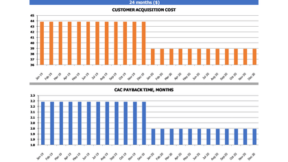 CAC Payback Graphs