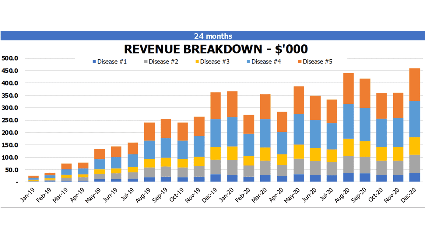 Clinic Financial Model Revenue Breakdown
