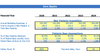 Dentistry Financial Model Dashboard Core Inputs