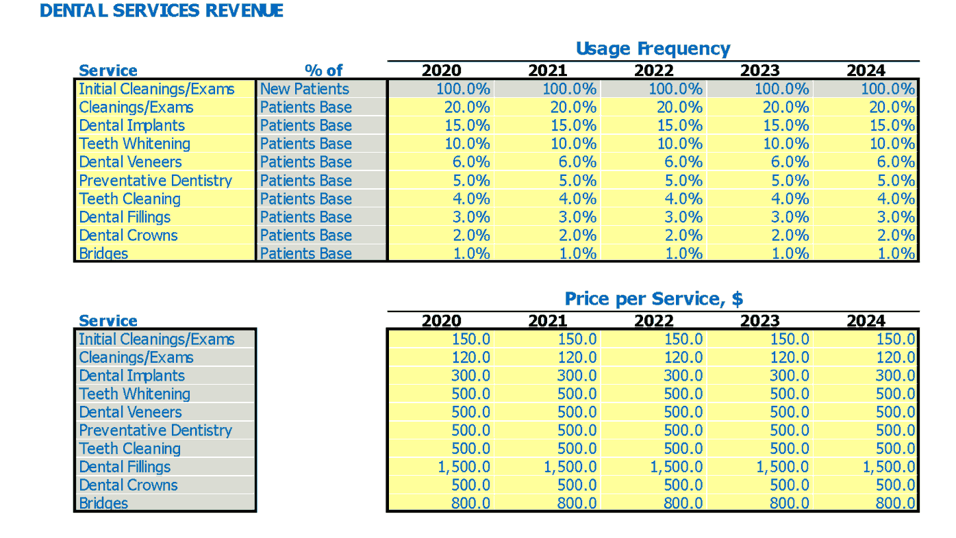 Dentistry Financial Pro Forma Service Usage Frequency And Price Per Service Inputs