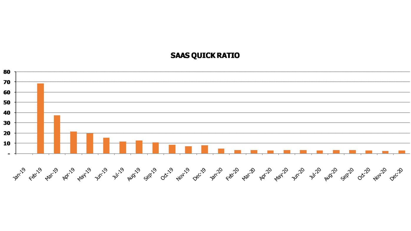 Ecommerce Software as a Service SaaS Financial Model SaaS Metrics Quick Ratio