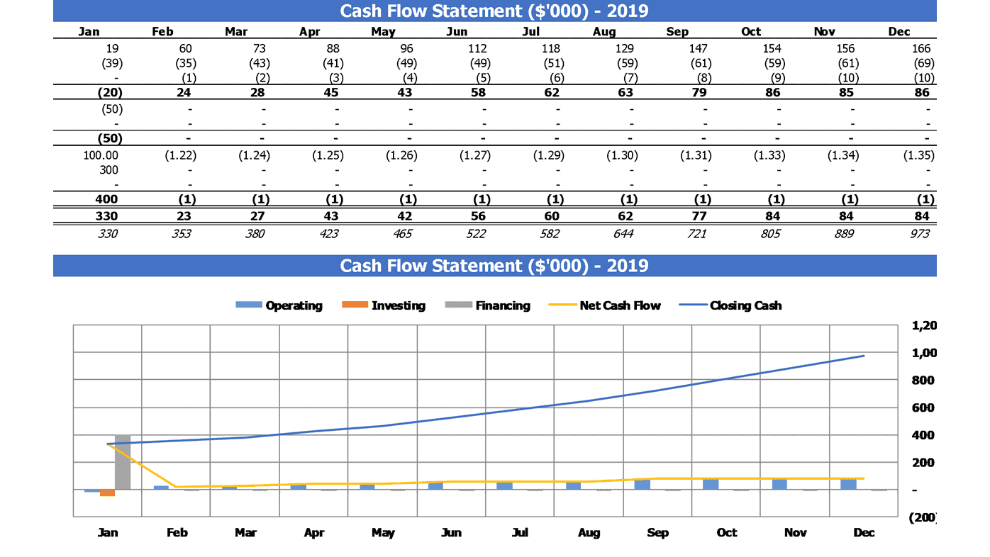 Equipment Rental SaaS Financial Projection Financial Summary Cash Flow Statement Statement