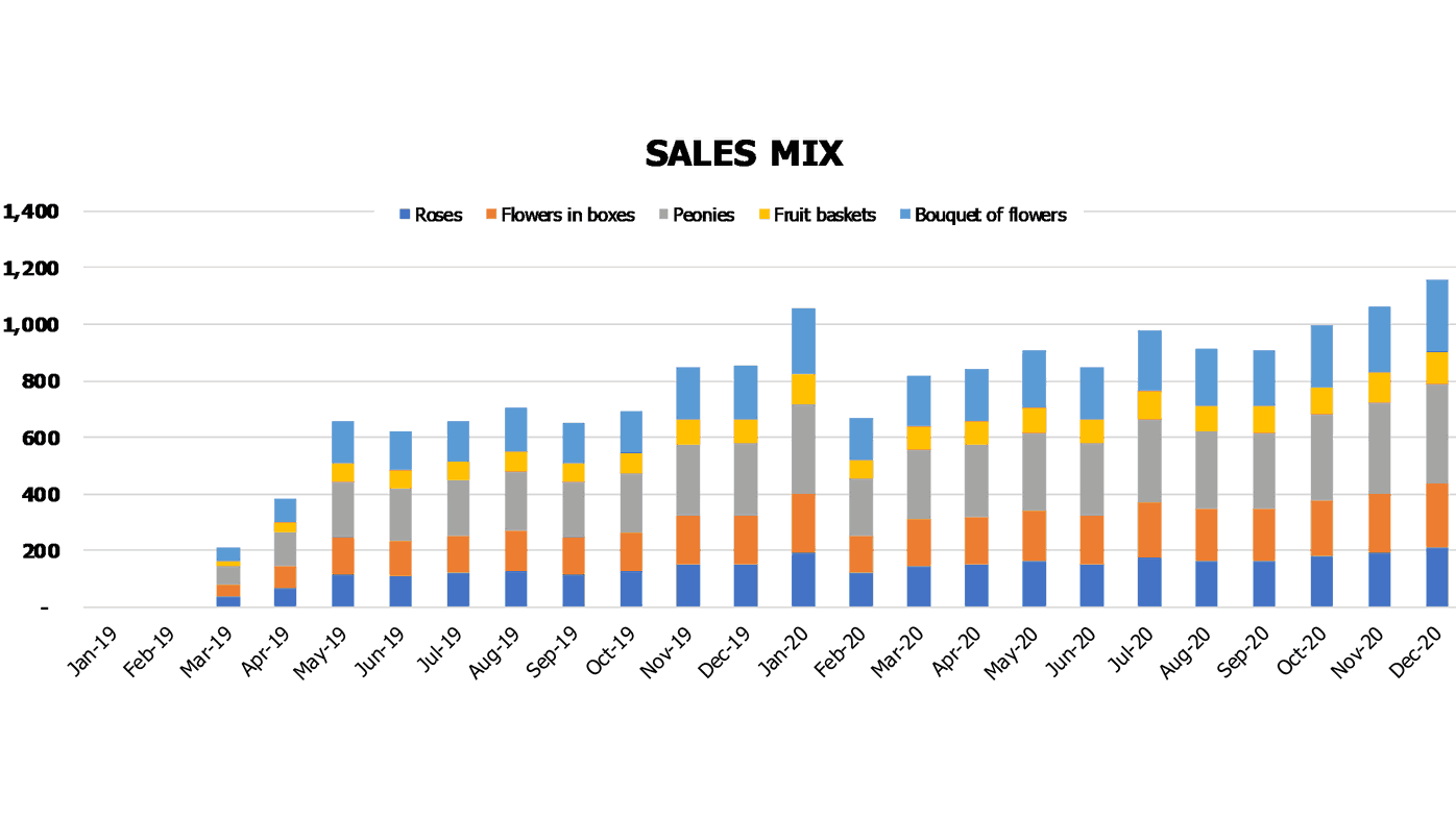 Florist Financial Plan Financial Charts Sales Mix