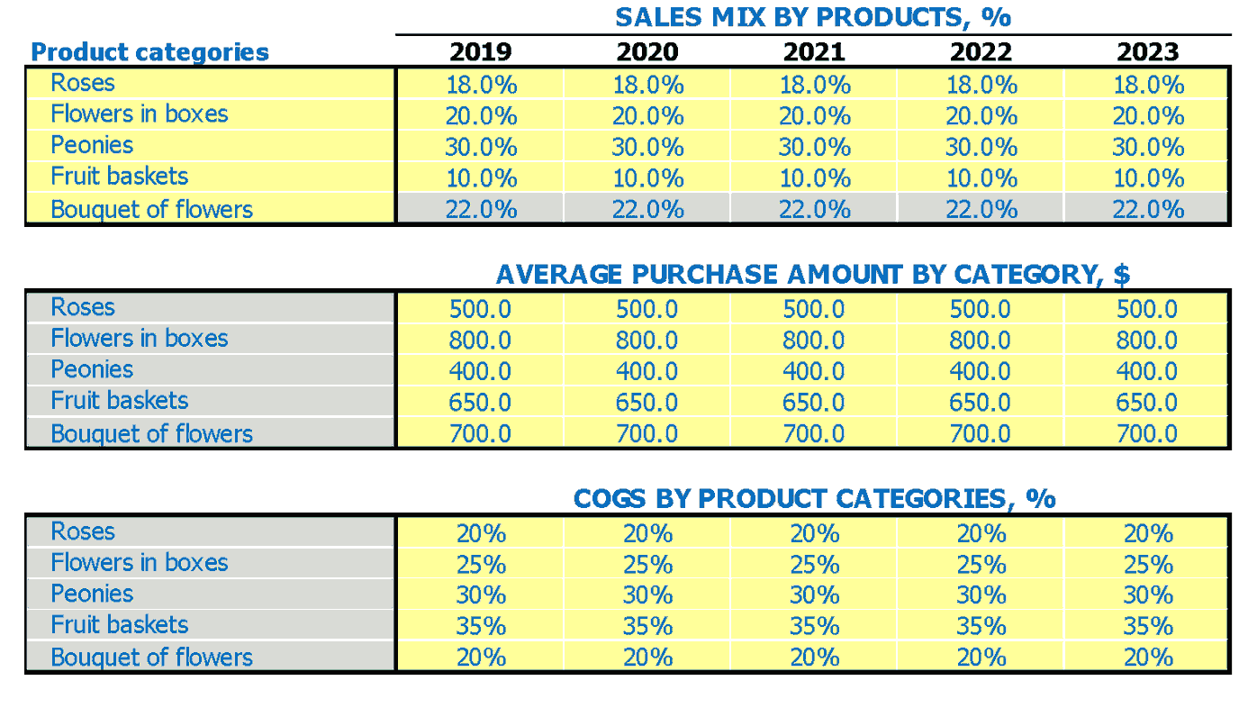Florist Financial Projection Of Sales Mix Average Sale and COGS by Product Categories Inputs