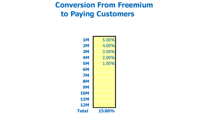 Freemium SaaS Financial Model Conversion from Freemium to Paid Subscribers Inputs