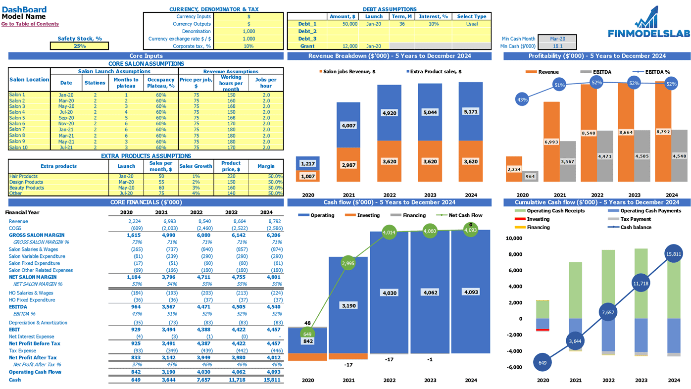 Hair Salon Chain Financial Model Dashboard