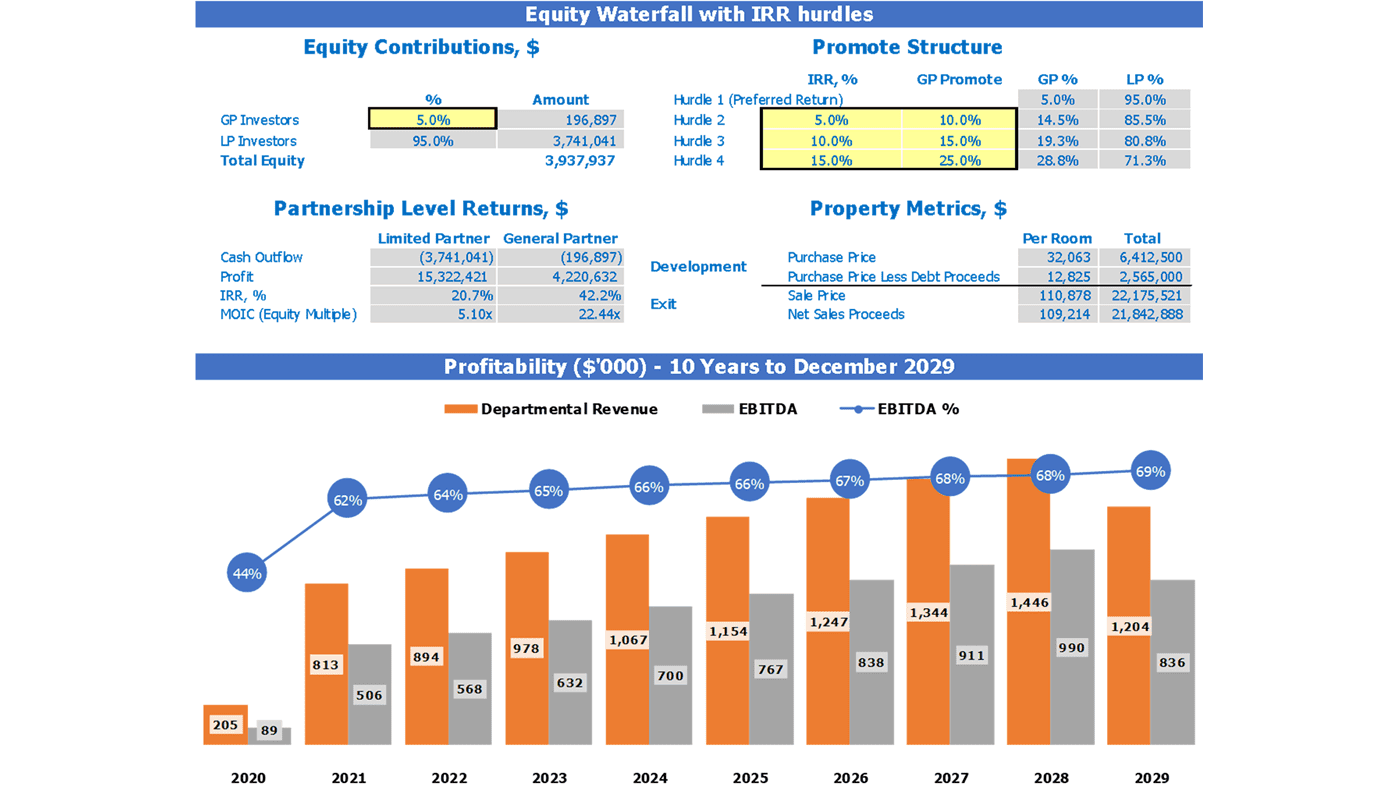 Hotel Development Business Plan Dashboard Equity Waterfall and Profitability Chart