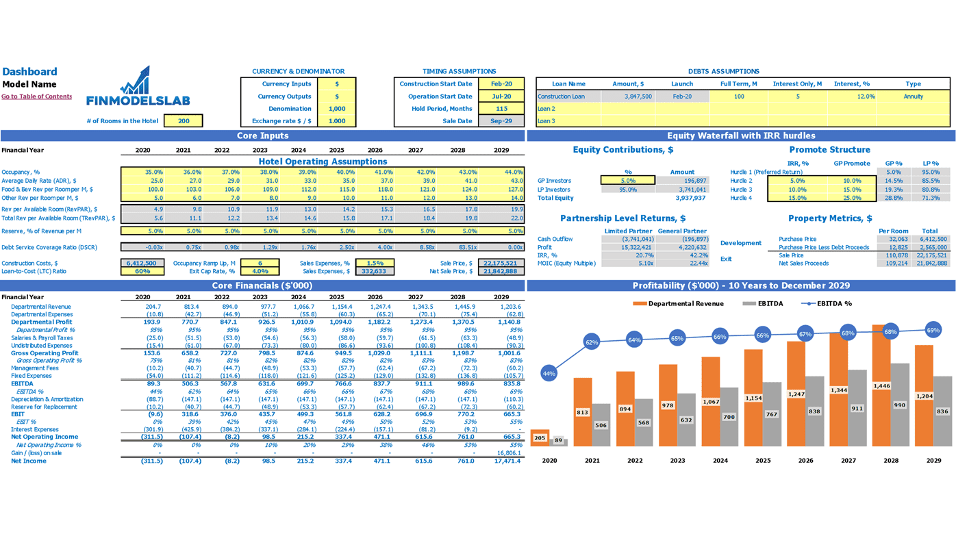 Hotel Development Financial Model Dashboard