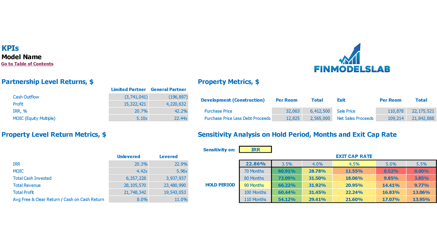 Hotel Development Pro Forma Property KPIs And Sensitivity Analysis