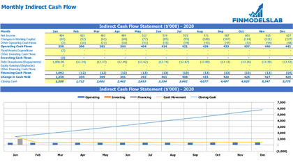 Monthly Indirect Method Cash Flow - Templarket -  Business Templates Marketplace
